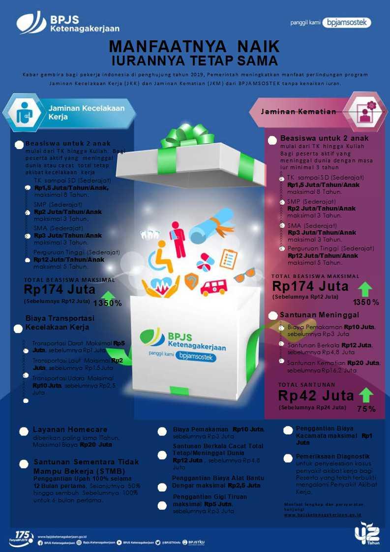 Manfaat Terbaru BPJS Ketenagakerjaan 2020